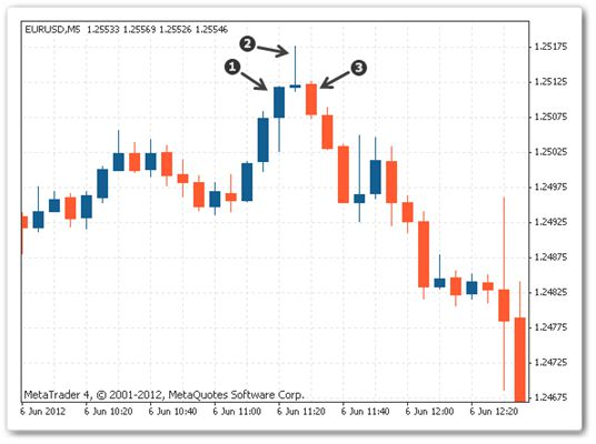 Japanese Candlestick Pattern Evening Star