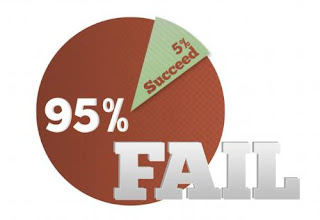 graph of failure and success