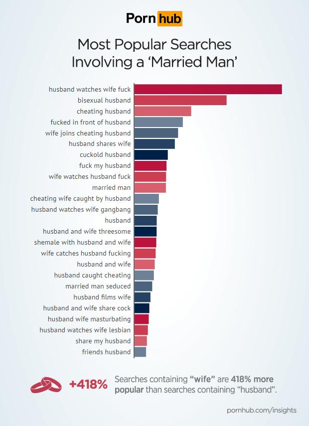 Pornhub revela las búsquedas más comunes de Hombres Casados