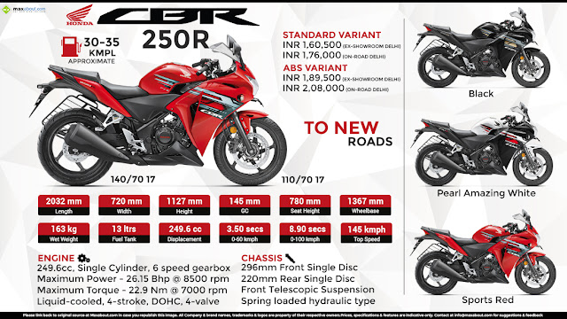Honda CBR 250R Engine Specifications :