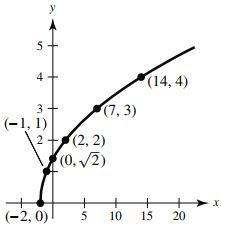 y = sqrt(x + 2) graph