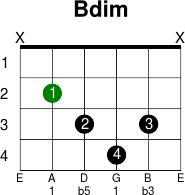 Bdim Chord Kunci Gitar Guitar