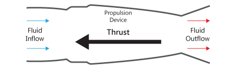 Mechanism of creation of thrust