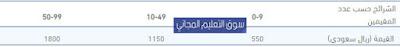 كيفية التسجيل في خدمة مقيم للافراد والفرق بين مقيم وابشر muqeem , سوف يتناول هذا المقال المقدم من موقع سوق التعليم المجاني كافة المعلومات عن خدمة مقيم الجوازات السعودية elm,أهم الخدمات الإلكترونية التي تقدمها خدمة مقيم, الفرق بين مقيم شامل ومقيم عمليات, كيفية التسجيل في خدمة مقيم للافراد, نموذج مقيم, باقات خدمة مقيم, باقات مقيم شامل, باقات مقيم عمليات, خدمة مقيم نقل كفالة, طريقة تجديد الإقامة من خلال خدمة مقيم, والفرق بين مقيم وأبشر, أهم الخدمات ذات الإقبال المرتفع في خدمة مقيم,أهم الخدمات المقدمة في أبشر,خدمة مقيم للافراد,خدمة مقيم الجوازات السعودية,خدمة مقيم نقل كفالة,مقيم خدمة صلاحية التأشيرة,التسجيل فى خدمة مقيم,دخول علم,الاستعلام عن صدور تاشيرة خروج وعودة برقم الاقامة,elm portal muqeem,أبشر المرور,أبشر تسجيل,أبشر الأعمال,أبشر مخالفات,أبشر تسجيل الدخول الاحوال,أبشر الجوازات السعودية تسجيل الدخول,أبشر الاحوال,أبشر اعمال الجوازات
