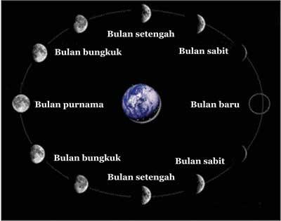 Gambar Bulan Bungkuk