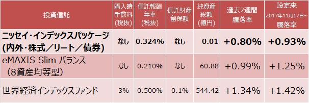 ニッセイ・インデックスパッケージ(内外・株式/リート/債券)、eMAXIS Slim バランス (8資産均等型)、世界経済インデックスファンド成績表