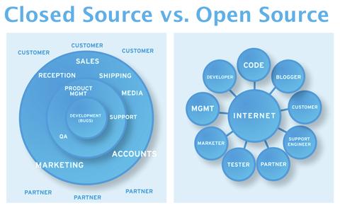 Berbicara mengenai Jaringan Komputer atau computer network tidak lepas dengan peranan sist Mengenal Jenis Sistem Operasi Jaringan (Close Dan Open Source)