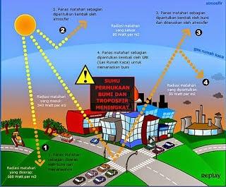 Dampak Polusi Udara Terhadap Lingkungan