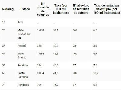 Já o maior número absoluto de estupros foi em São Paulo: 10.055 casos em 2016, equivalente a uma taxa de estupros de 22,5 casos por 100 mil habitantes.