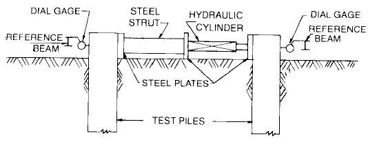 Typical setup for applying lateral load simultaneously to two piles.