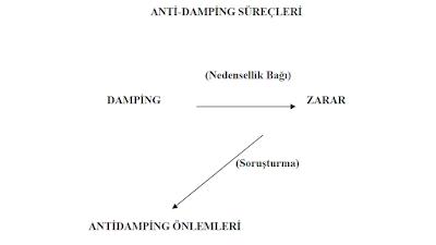 damping, antidamping, anti-damping