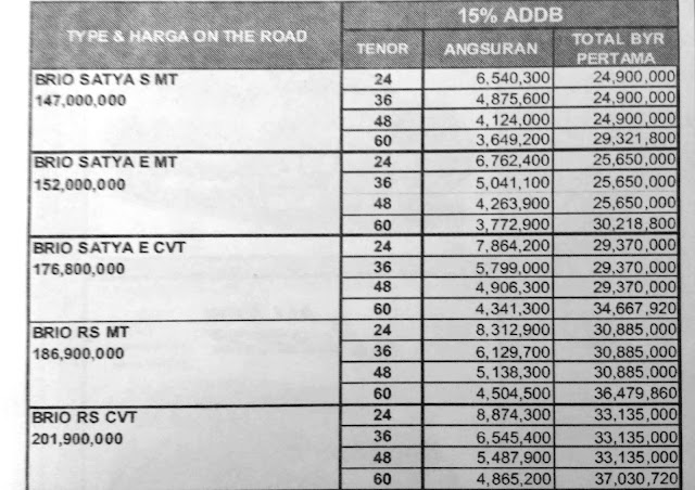 Paket Kredit Mobil Honda Brio DP Ringan Pekanbaru Riau Januari 2017
