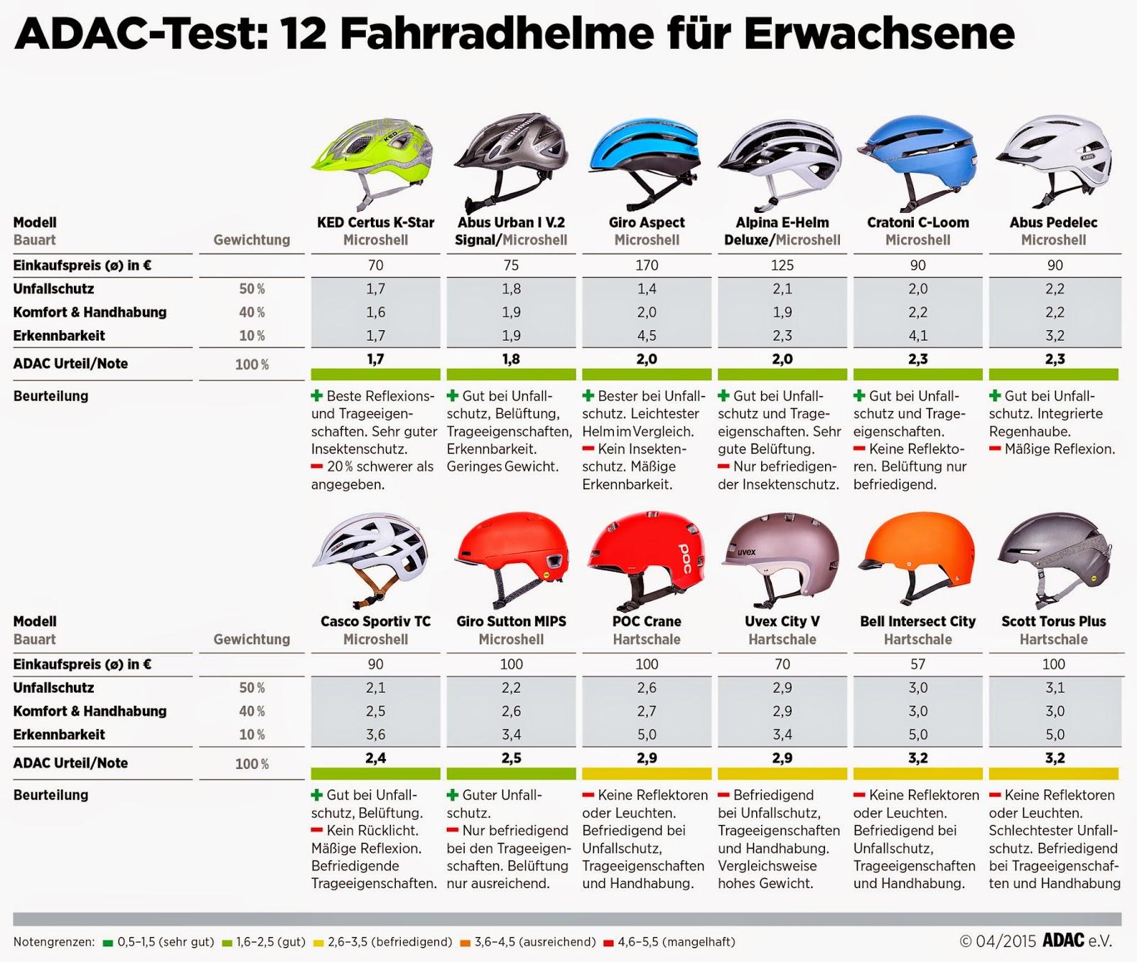 Der ADAC empfiehlt Radfahrern immer einen Helm zu tragen Vor dem Kauf sollte ser stets anprobiert werden Nach einem Sturz muss der Helm unbedingt