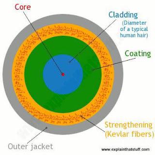Fiber Optic overview