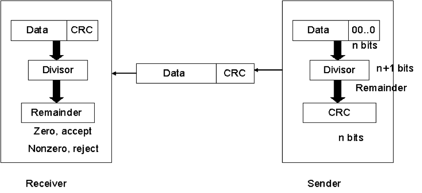 What Is Crc Explain Its Working With An Example Computer Science And Information Technology