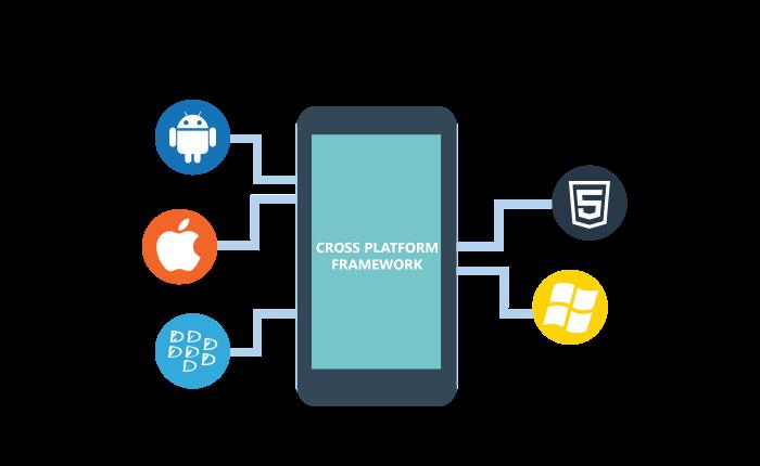 Elite Technologies: HB Blog 149: Cross Platform Development