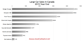 Canada large car sales chart 2015 year end
