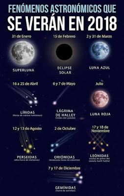 Fenómenos Astronómicos que se verán en 2018