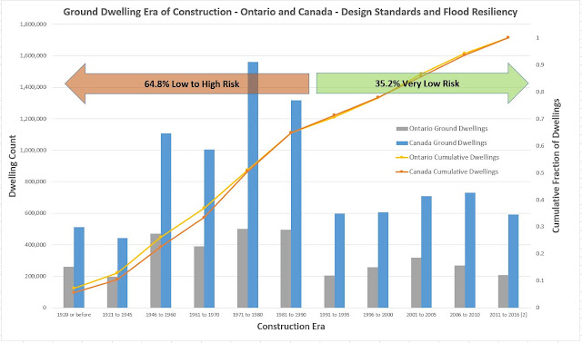 design standards and flood resiliency Ontario and Canada