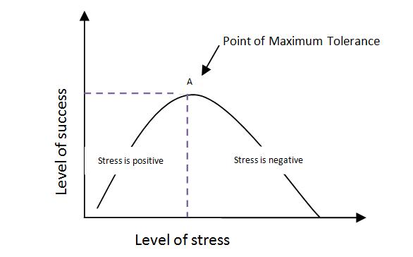 early raises stress levels - 586×364