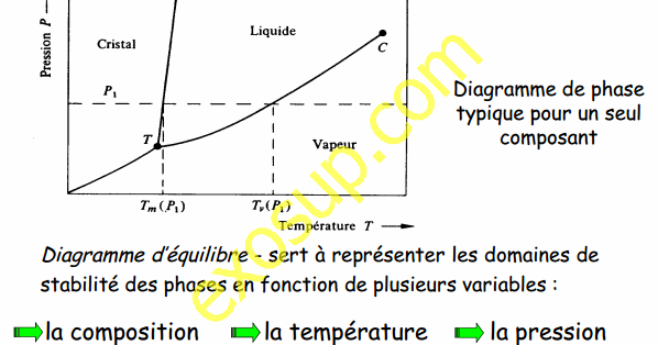 Cours De Diagramme De Phases Smc S3 Fsbm