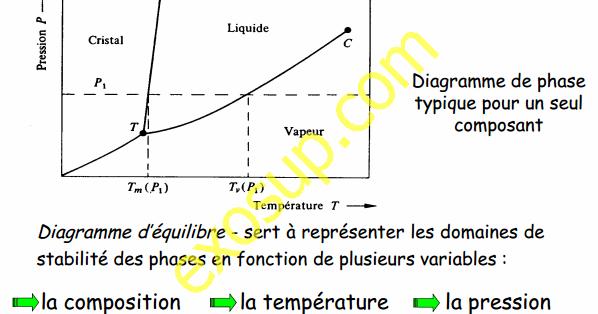 Cours De Diagramme De Phases Smc S3 Fsbm