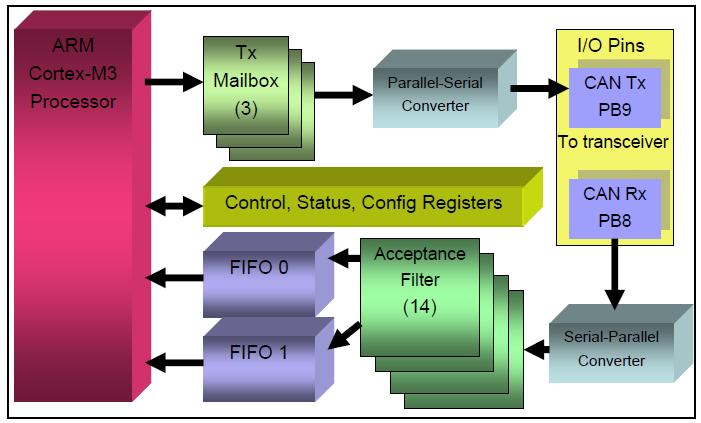 ARM Cortex STM32: CAN bus