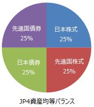 JP4資産均等バランス資産配分