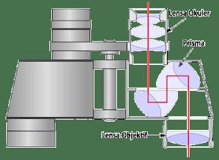 diagram bagian-bagian teropong atau teleskop prisma