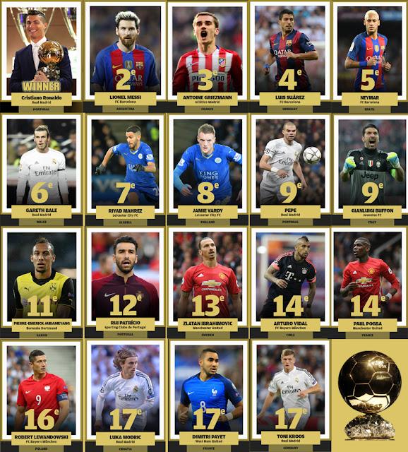 Bảng xếp hạng phiếu bình chọn Quả bóng Vàng 2016