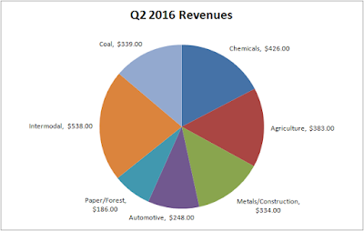 Norfolk Southern (NSC) Q2 2016 Revenues by Segment