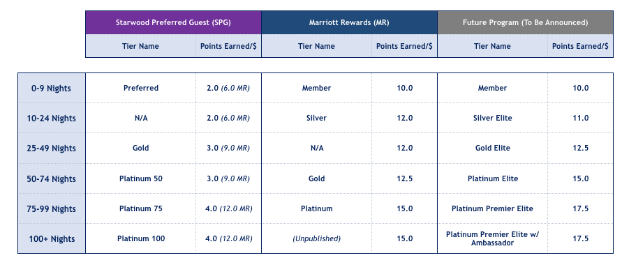 High level Marriott elite status is good, but not great. Gold membership (which you get with 50 qualifying nights per year) offers a 25% point bonus on stays, free breakfast or lounge access at many hotels, the possibility of a room upgrade, and quite a few other less interesting perks.
