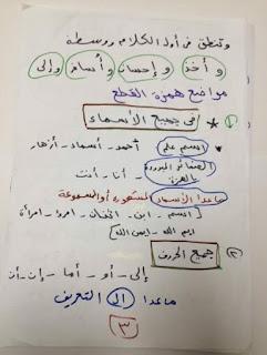 ملفات هامة فى اتقان همزات الكلمات و قواعد وضعها و إغفالها المنهاج المصري 12376799_19603784074