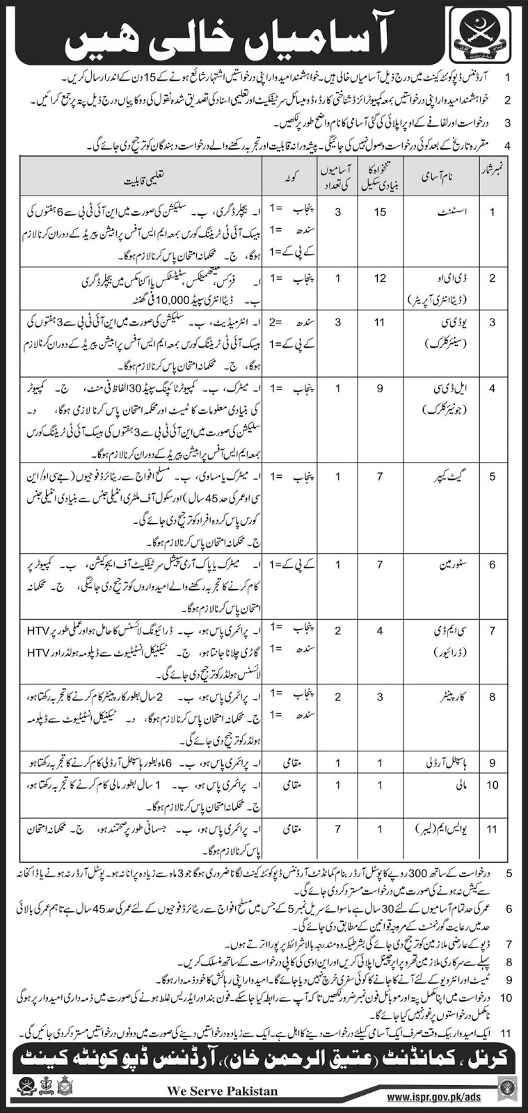 Jobs In Ordnance Deport Quetta Cantt 2018 for 23 Posts