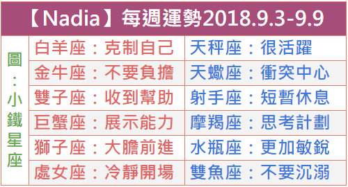 【Nadia保加利亞】每週運勢2018.9.3-9.9