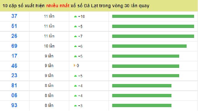10 cặp có tần số xuất hiện nhiều nhất nhà đài Đà Lạt- Win2888vn