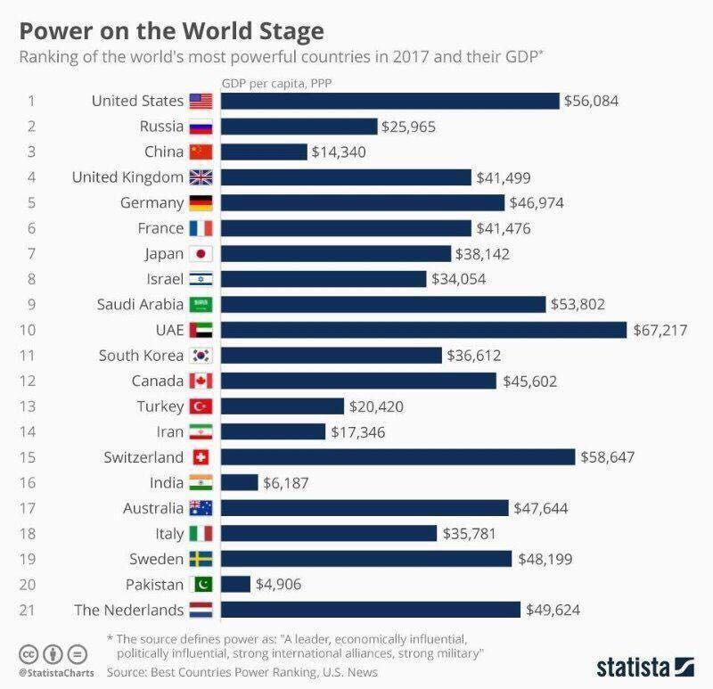 Haqs Musings June - World's 4th most powerful country pakistan