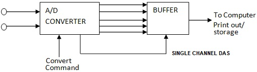 Single Channel Data Acquisition System - Electronics and