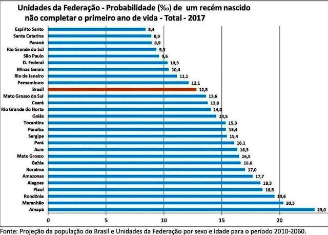 IBGE: Pernambuco tem a menor taxa de mortalidade infantil do Norte/Nordeste