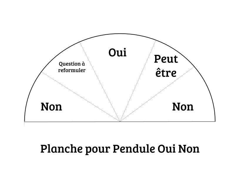 Un demi-cercle divisé en 5 secteurs. Quand le pendule balance au-dessus d'un des secteur, cela signifie oui, non ou peut-être.