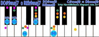 acorde piano chord C#maj9 o Dbmaj9= C#9maj7 o Db9maj7
