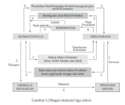 Circular Flow Diagram Tiga Sektor
