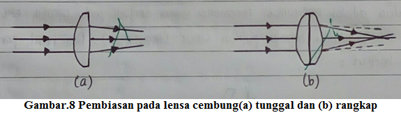 pembiasan pada lensa cembung tunggal dan rangkap