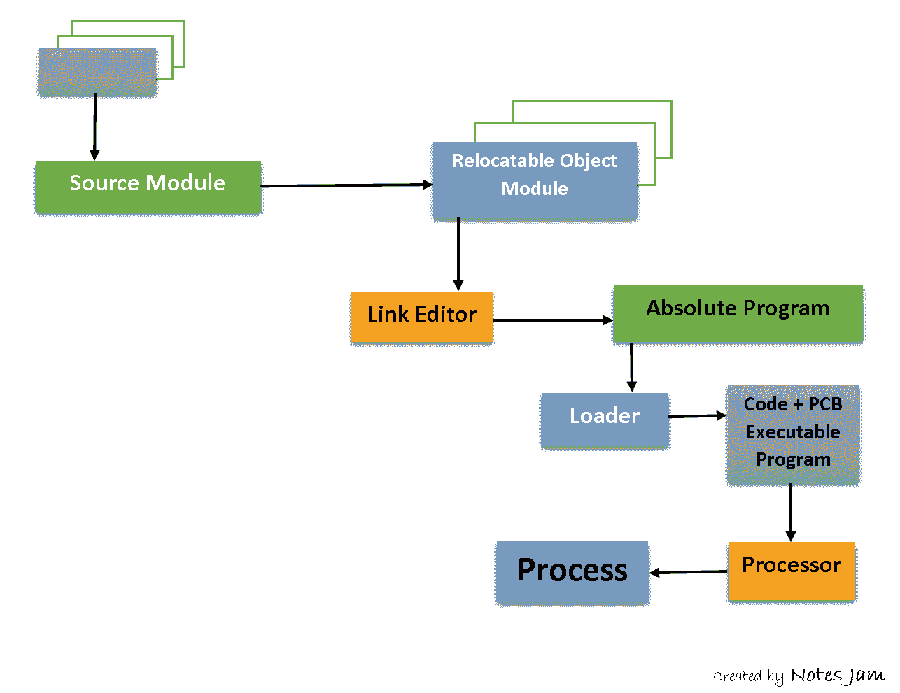 Process Creation in Linux, Process Creation in Unix