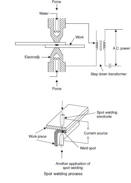 Spot Welding Working Diagram
