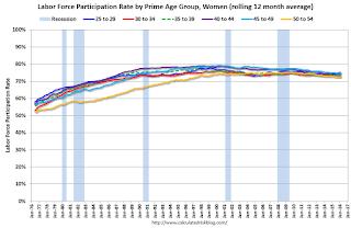 Labor Force Participation Rate, Women, Prime Age Groups