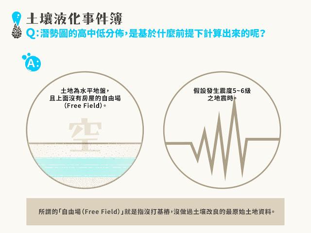 土壤液化潛勢圖的繪製,是基於2項前提假設: 土地水平,且上面沒有房屋