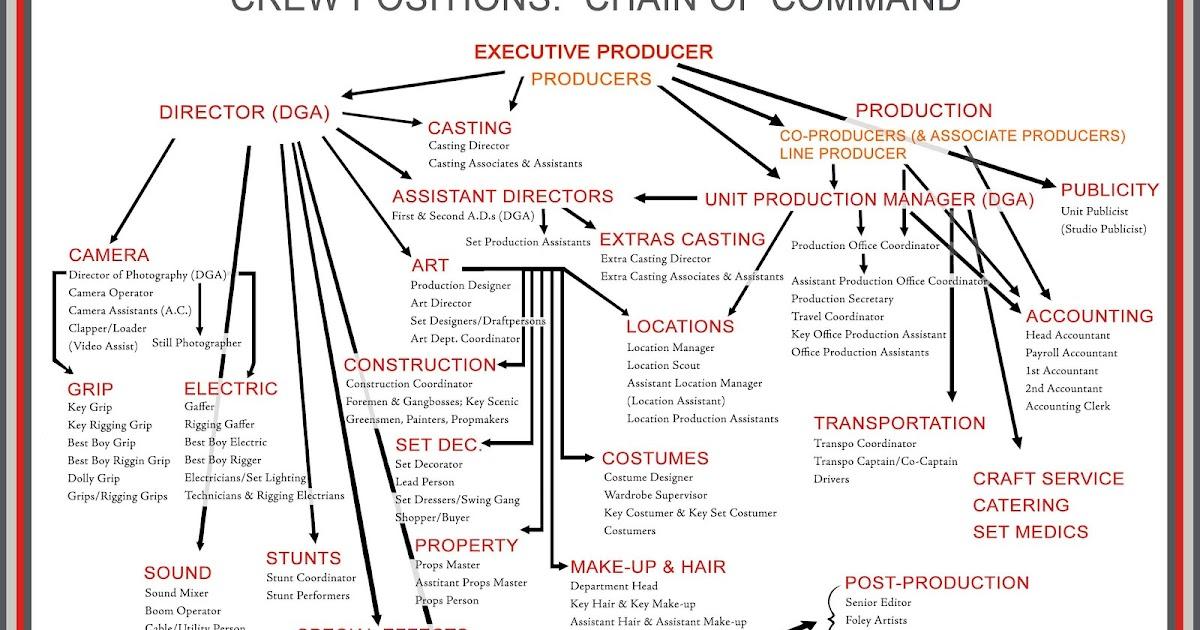 Film 100 Digital Film Production Film Set Hierarchy