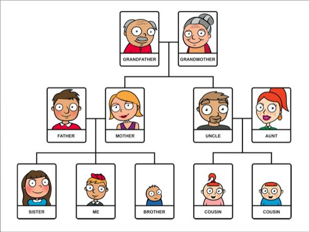 Cara Seru Ajarkan Silsilah Keluarga Kepada Anak