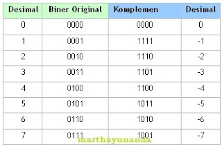 binary complement